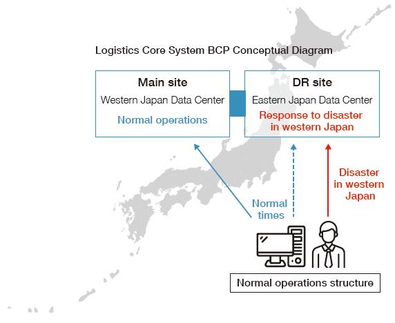 Logistics Core System BCP Conceptual Diagram