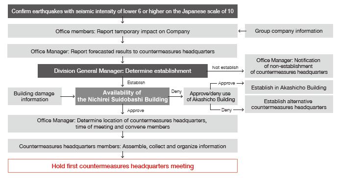 Countermeasures Headquarters Establishment Flow
