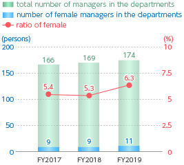 Ratio of Female Managers in the Departments