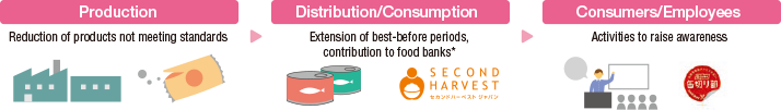 Reduction of Food Loss and Waste Throughout the Supply Chain
