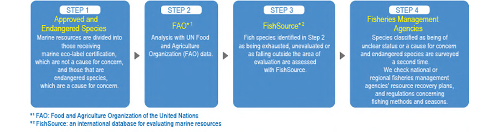 【Illustration】Resource survey process and results
