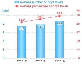 Number of Days of Paid Leave Taken