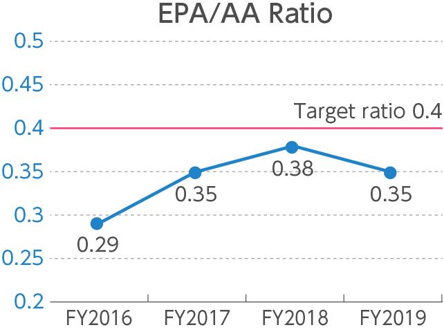 Measurement of the EPA/AA Ratio
