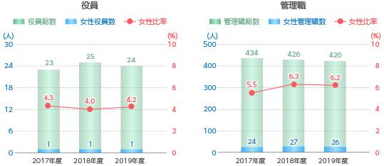 【図版】女性管理職比率