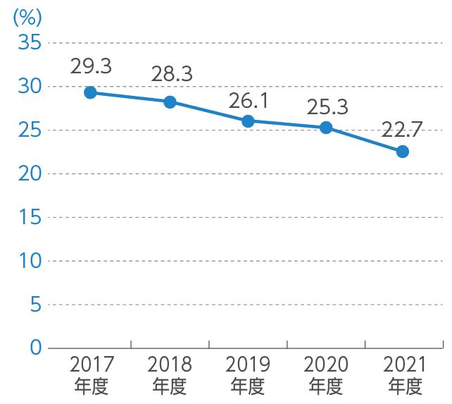 【グラフ】喫煙率