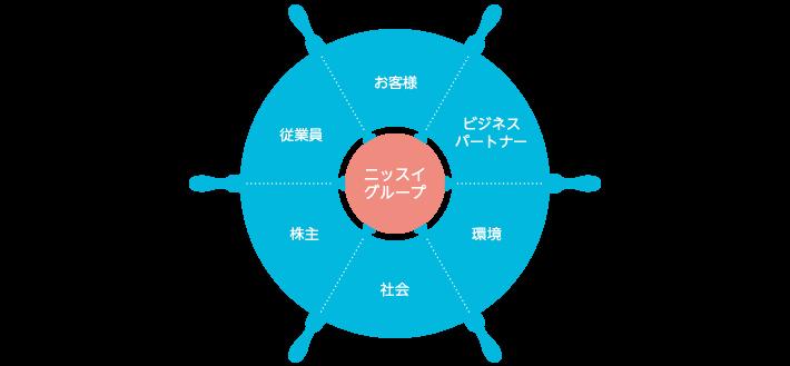 【図版】ニッスイグループのステークホルダー・コミュニケーション