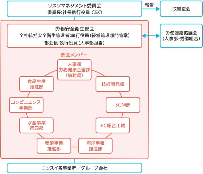 【図版】労務安全衛生部会-推進体制