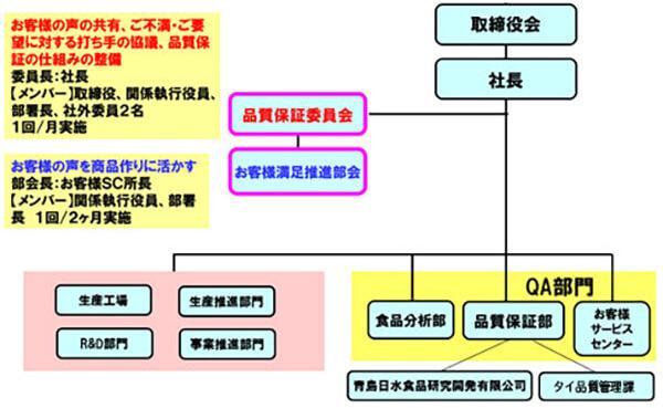 【図版】体制図