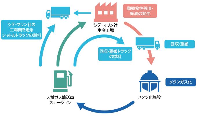【図版】リサイクルループ図