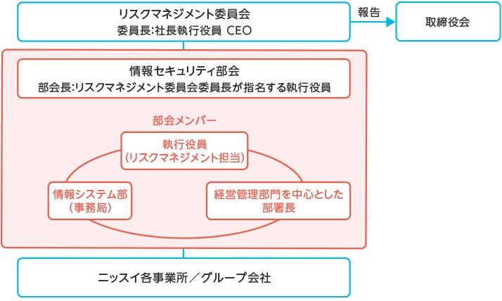 【図版】推進体制‐情報セキュリティ部会