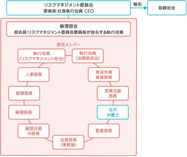 【図版】倫理部会-推進体制