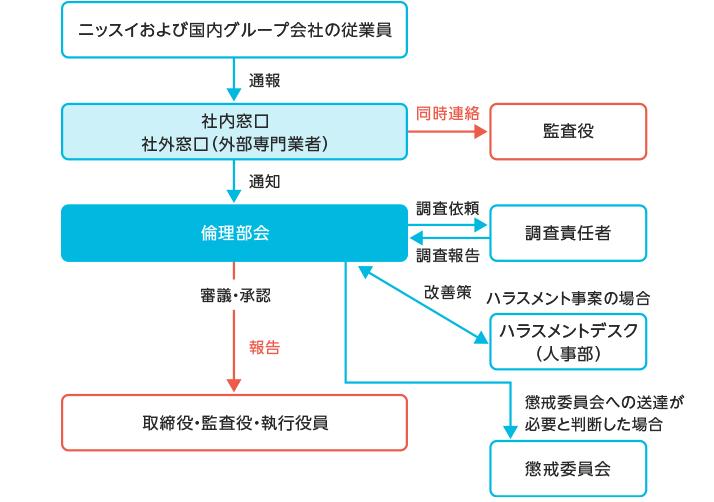 【図版】内部通報対応フロー