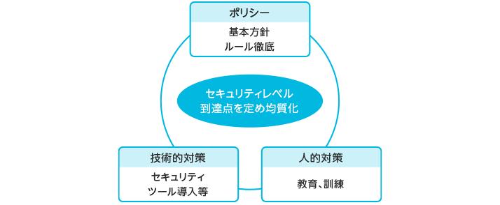 【図版】国内グループIT部門会議