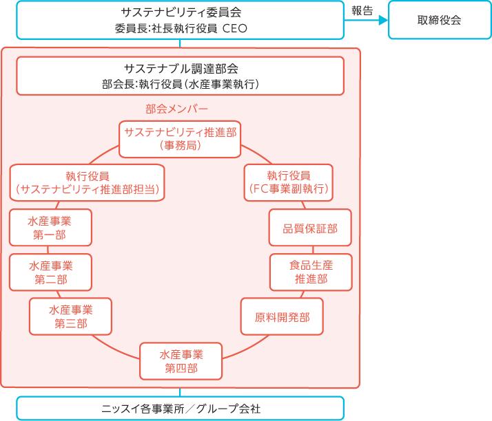 【図版】推進体制‐サステナブル調達部会
