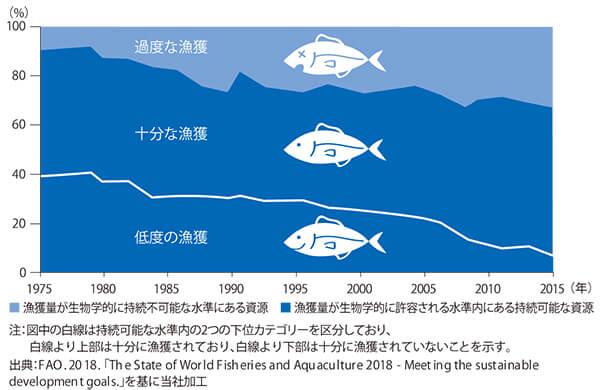 【図版】世界の海洋漁業資源の動向
