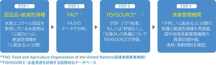 【図版】天然水産物の資源状況