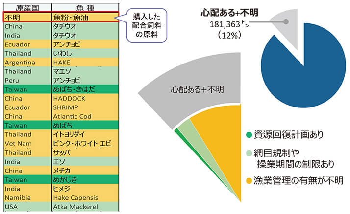 【図版】再調査(心配ある・不明)の漁業管理の確認結果