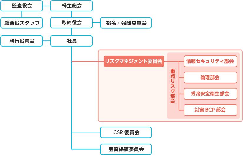 【図版】推進体制‐リスクマネジメント委員会