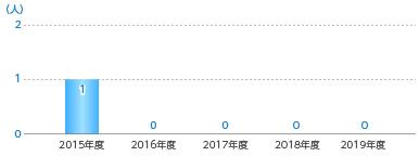 【図版】介護休暇取得者数