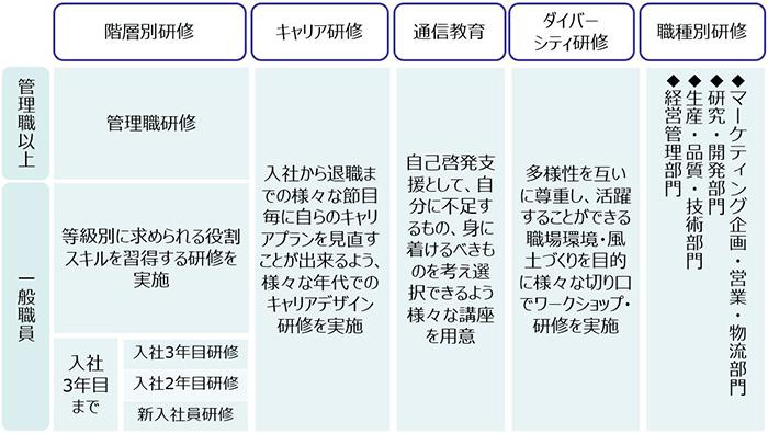 【図版】教育研修_2019