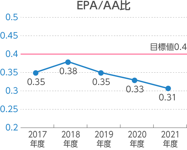 【写真】EPA/AA比の測定