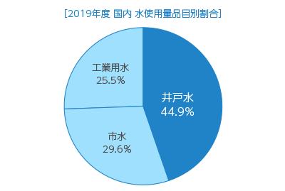 【グラフ】水使用量品目別割合