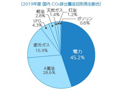 【グラフ】CO2排出量品目別発生割合