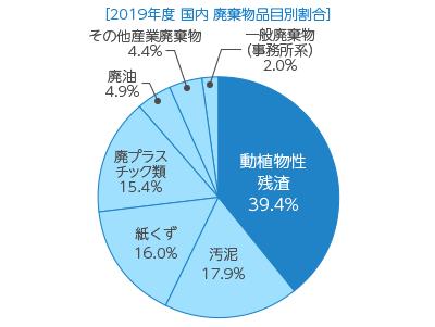 【グラフ】廃棄物品目別割合