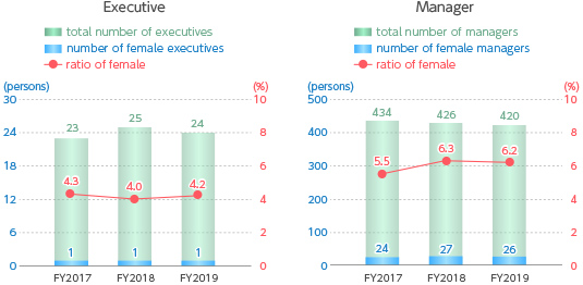 Ratio of Female Executives and Managers