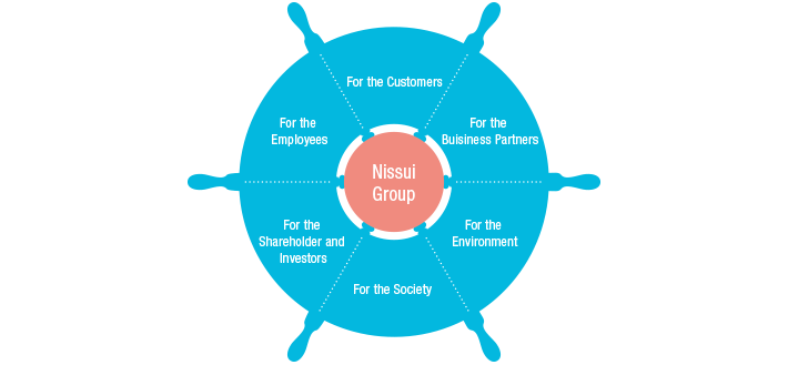 Nissui Group's Stakeholder communication