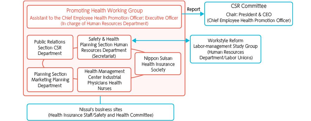 Employee Health Promotion Framework