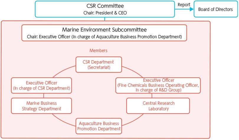 【図版】海洋環境部会