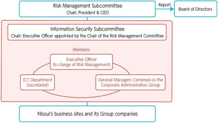 The Risk Management Committee