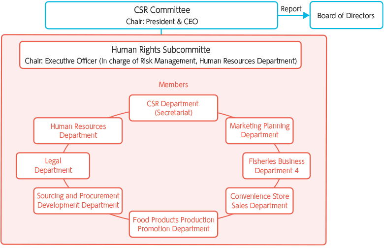 ◎Promotion System - The Human Rights Subcommittee