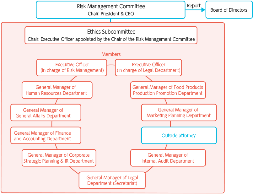 Promotion Framework – The Ethics Subcommittee