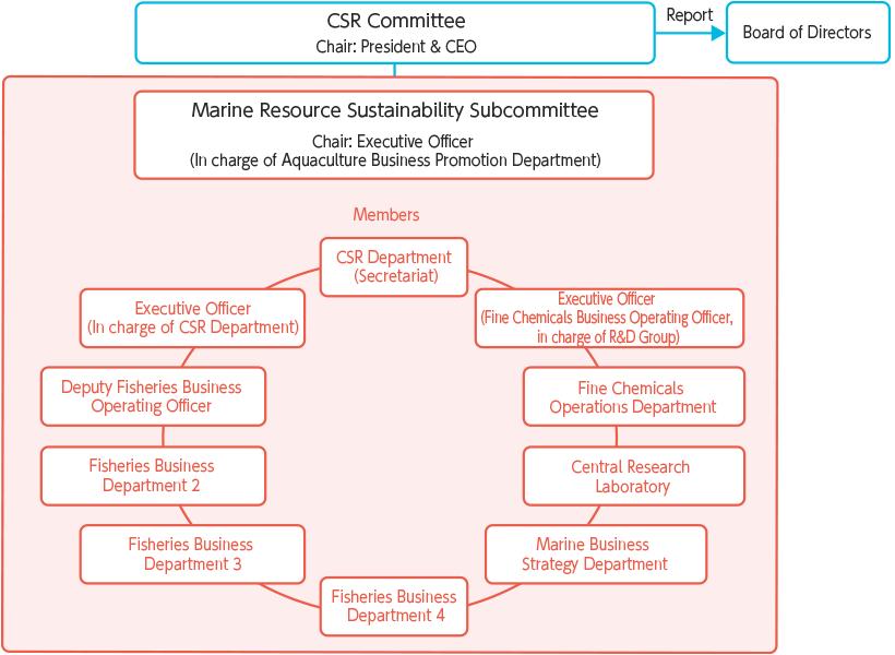 【図版】推進体制‐水産資源持続部会