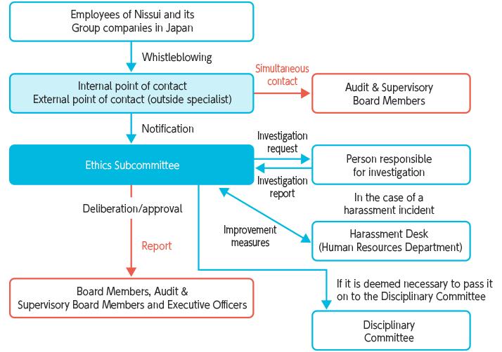 Whistleblowing Response Flow