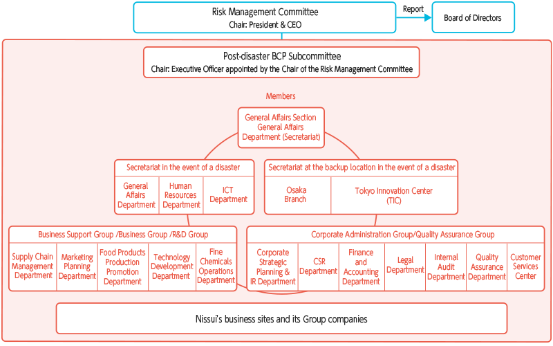 Promotion Framework – The Post-disaster BCP Subcommittee