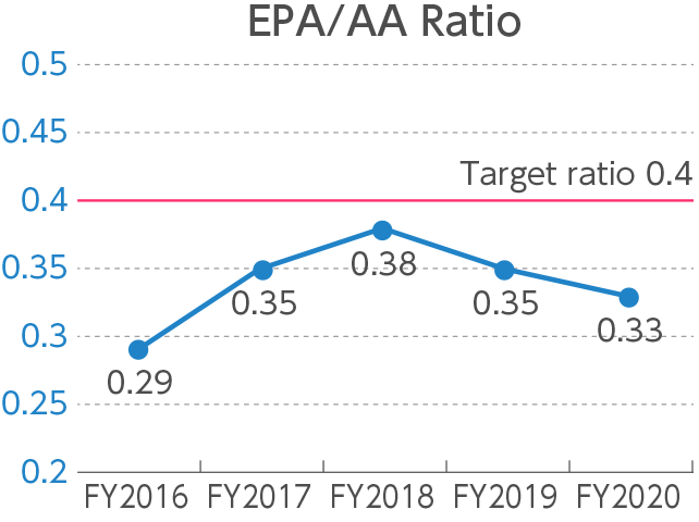 Measurement of the EPA/AA Ratio