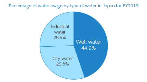 【Graph】Percentage of water usage by type of water