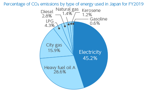 【Graph】Percentage of CO2 emissions by type of energy used