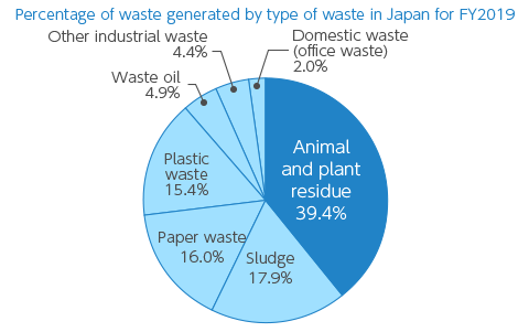 【Graph】Percentage of waste generated by type of waste