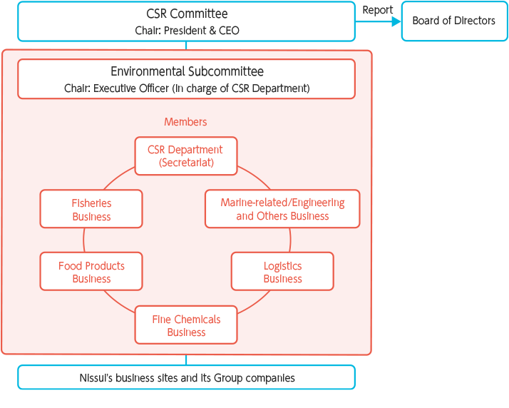 Environmental Subcommittee