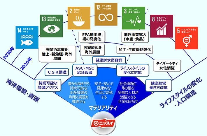 【図版】マテリアリティと事業の関連