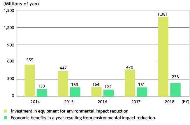 Economic benefits in a year resulting from environmental impact reduction