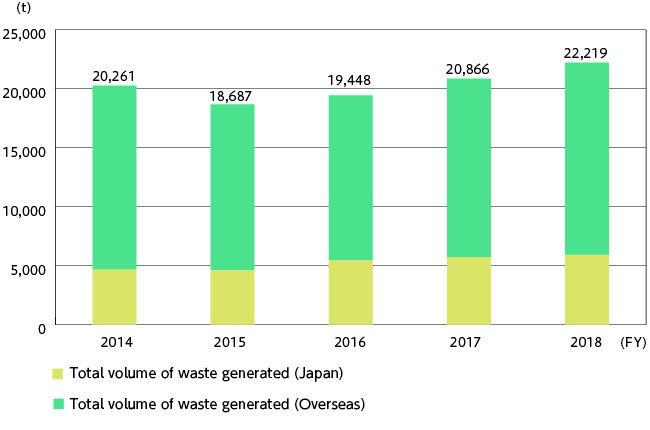 Total Waste Volume (Japan and Overseas) | Environmental Management