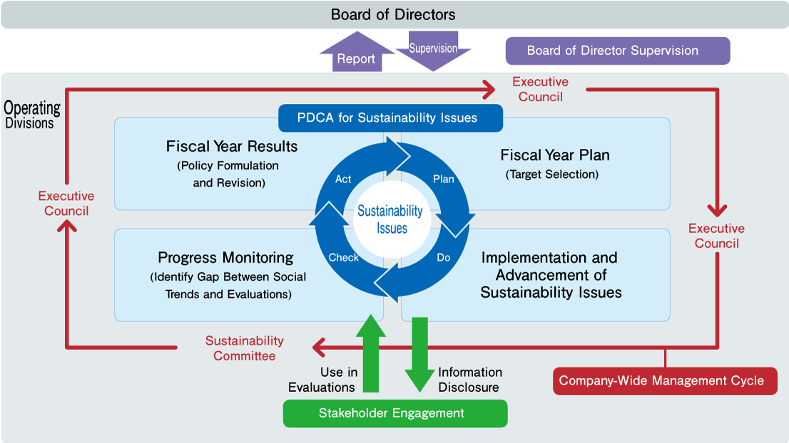 Sustainability Management Overview