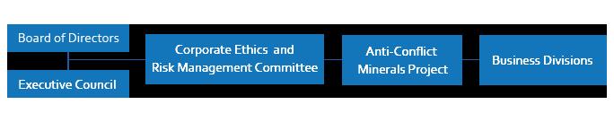 Framework to address conflict minerals