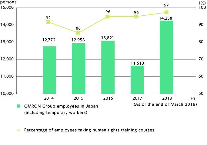 Human Rights Training Participants