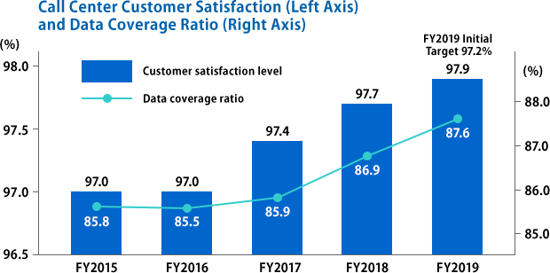 Call Center Customer Satisfaction (Left Axis) and Data Coverage Ratio (Right Axis)